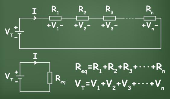 Na ligação em série, a resistência equivalente é igual à soma das resistências.