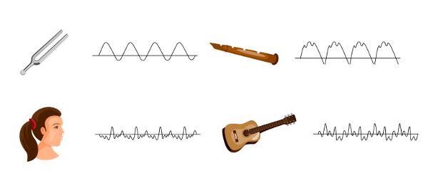 O timbre permite distinguirmos diferentes fontes sonoras graças ao formato da onda.