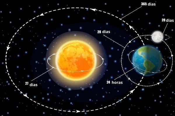 Imagem que demonstra a rotação e translação da Terra.