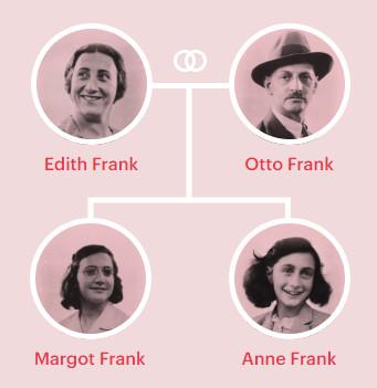 Família Frank: pais e irmã de Anne [2]