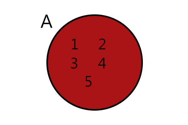 Diagrama do conjunto A