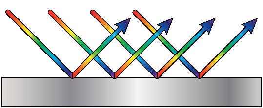 A reflexão da luz é um fenômeno em que a radiação retorna para o meio de propagação originário.