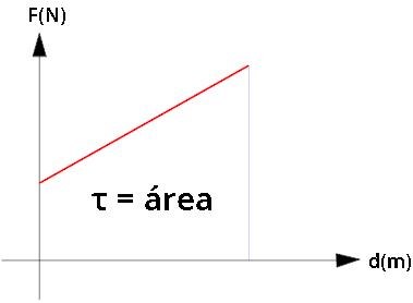 A área do gráfico de Fxd representa o módulo do trabalho realizado.