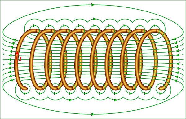 No campo magnético uniforme, as linhas de indução são paralelas entre si.