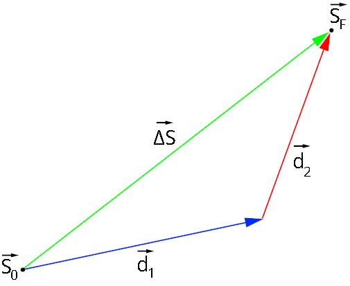 A soma vetorial dos deslocamentos d1 e d2 equivale à distância entre as posições final (SF) e inicial (S0).
