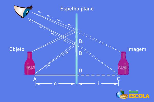 As imagens formadas pelos espelhos planos são produzidas por prolongamentos de raios de luz.