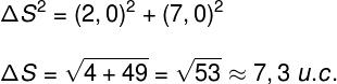 Cálculo do deslocamento usando o teorema de Pitágoras (u.c. = unidades de comprimento).