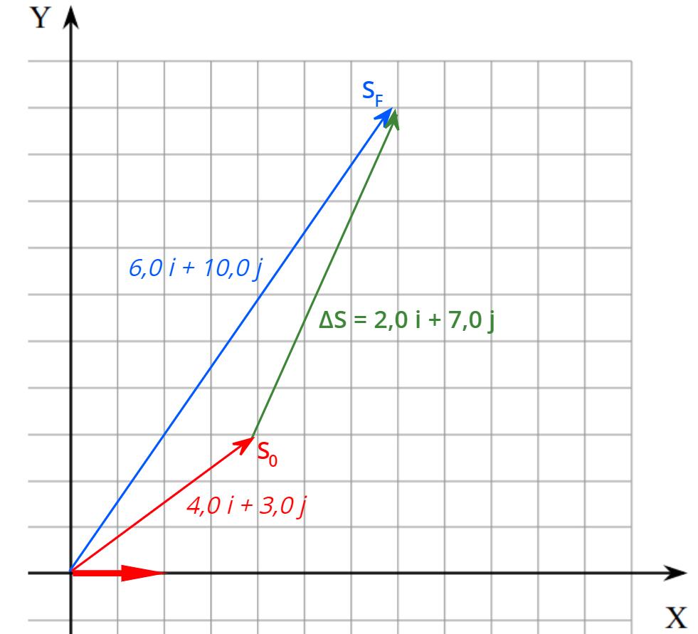 O deslocamento na velocidade vetorial deve ser calculado pela adição vetorial.