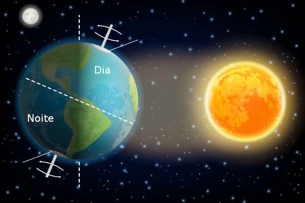 A sucessão dos dias e das noites é uma das principais consequências do movimento de rotação