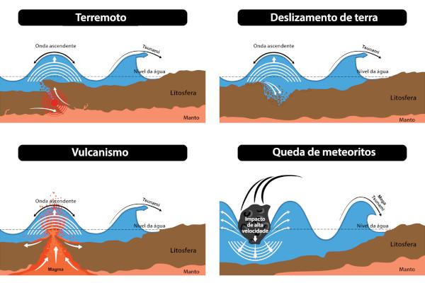 Diferentes fatores que dão origem aos tsunamis.