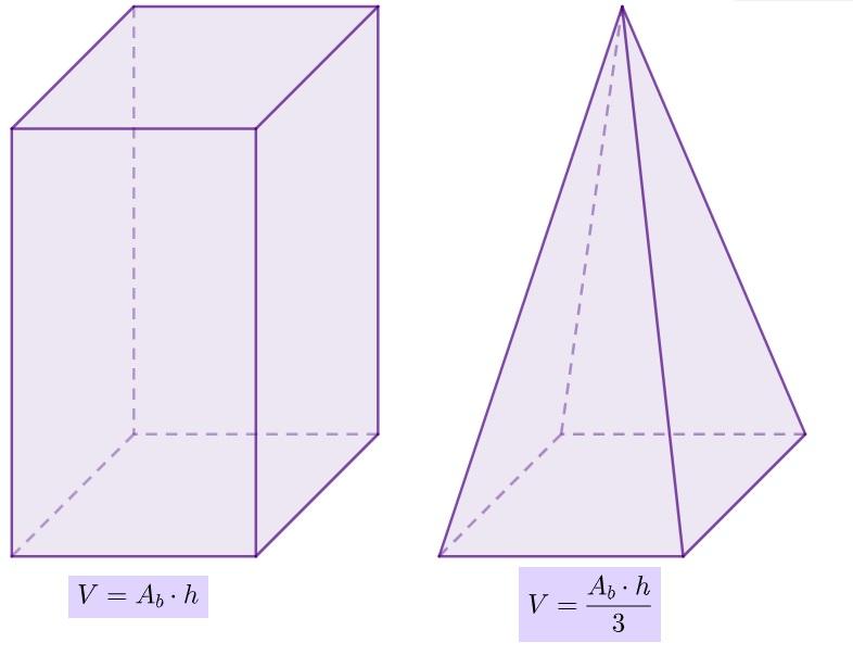Volume do prisma e da pirâmide respectivamente.