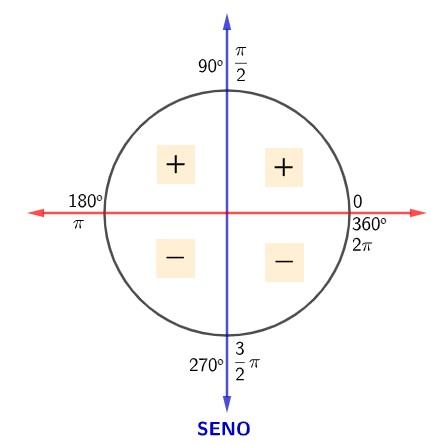Círculo trigonométrico apresentando os sinais do seno nos quadrantes: positivo no 1º e 2º, negativo no 3º e 4º.