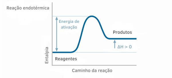 Gráfico ilustrando de forma geral uma reação endotérmica.
