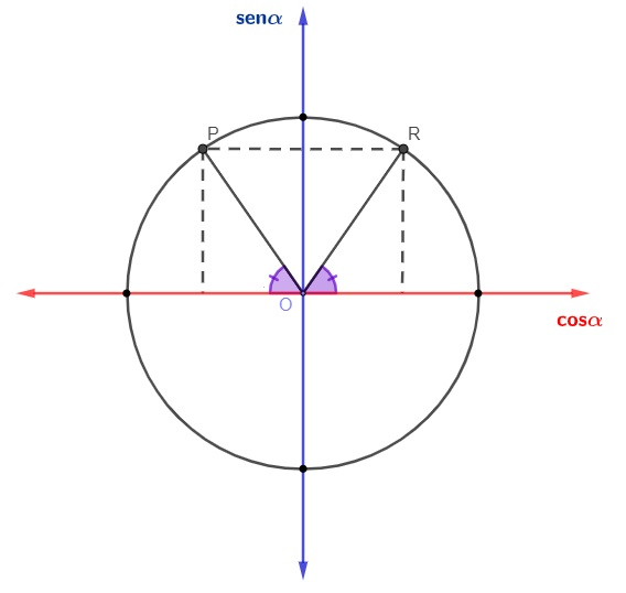 Redução de um ângulo que está no 2º quadrante para o 1º quadrante no círculo trigonométrico.