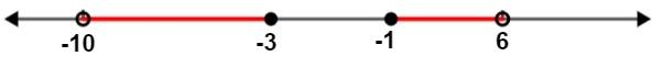 Representação geométrica do conjunto solução S = {x Є R   -10 < x ≤ -3 ou -1 ≤ x < 6} de uma inequação modular.