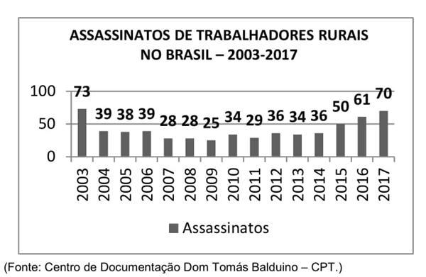 Gráfico que apresenta o índice de assassinatos de trabalhadores rurais no Brasil de 2003 a 2017.