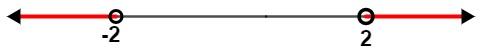 Representação geométrica do conjunto solução S: {x Є R   x < -2 ou x > 2} de uma inequação modular.