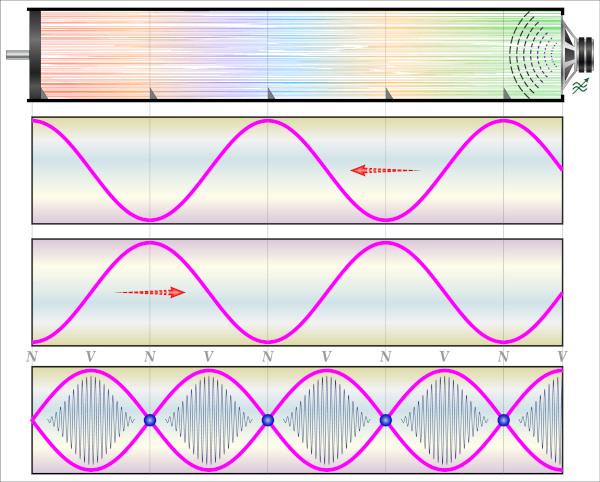 Representação da onda estacionária em um tubo sonoro.