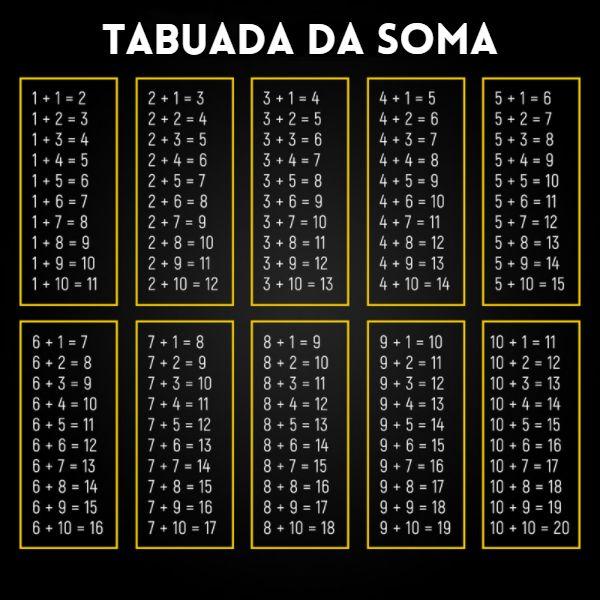 Tabuada da soma
