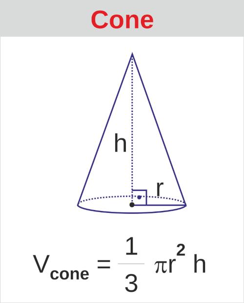 Cone de raio r e altura h.