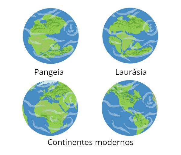 O movimento das placas tectônicas, descobertas em meados do século XX, condicionou a forma atual dos continentes.