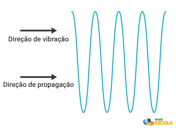 Ondas longitudinais e as direções de propagação e vibração.