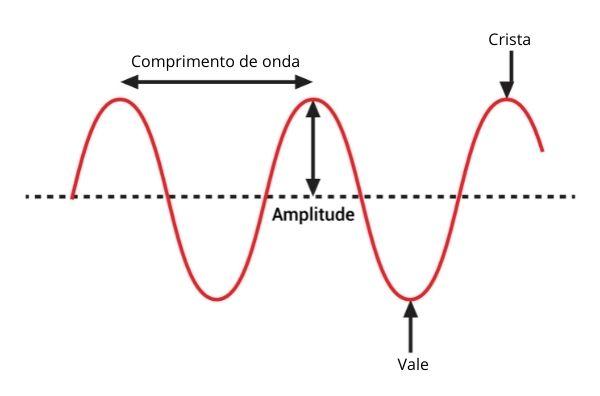 Representação de onda periódica e seus elementos