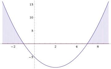 Solução da inequação do segundo grau