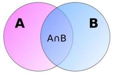 Elementos de um conjunto e suas representações.