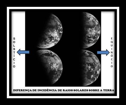 Incidência de raios solares na Terra varia conforme época do ano