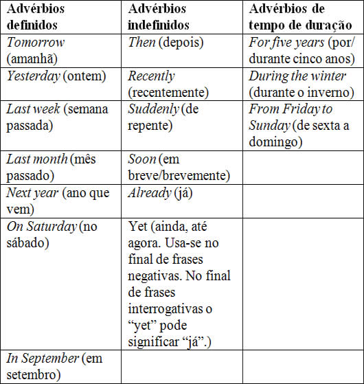 Adverbs Of Time Advérbios De Tempo Brasil Escola