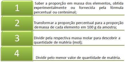 Passos necessários para o cálculo da fórmula mínima