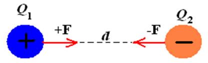 Cargas elétricas de sinais contrários atraem-se