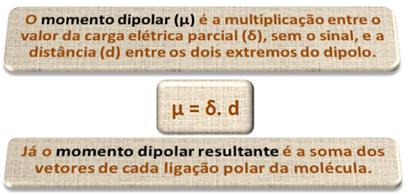 Definição conceitual de momento dipolar e momento dipolar resultante.