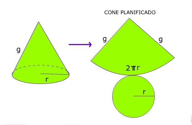 Planificação do cone