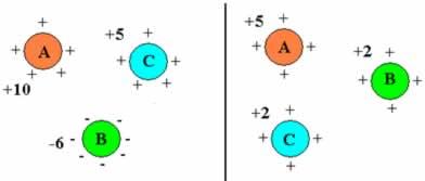 Configuração antes e depois da troca de elétrons em um sistema isolado