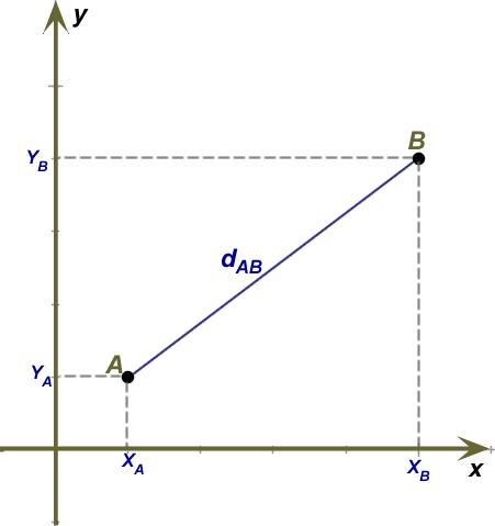 Representação dos pontos e da distância