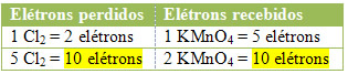 Quantidade total de elétrons recebidos e perdidos