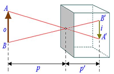 Esquema geral de uma imagem formada no anteparo de uma câmara escura