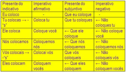 O modo imperativo resulta do presente do indicativo e do presente do subjuntivo