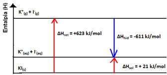 Gráfico da entalpia de dissolução endotérmica do iodeto de potássio.