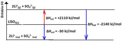 Gráfico da entalpia de dissolução exotérmica do sulfato de lítio.