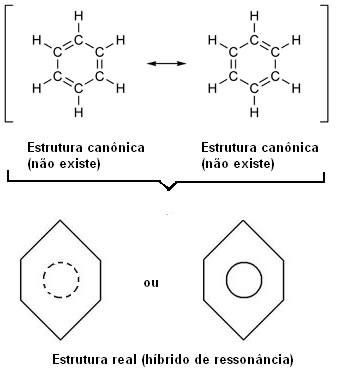 Estruturas canônicas e híbridas de ressonância do benzeno.
