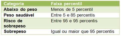 Escala de IMC Percenti