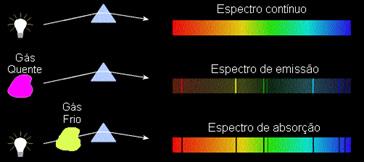 Espectros de acordo com as Leis de Kirchhoff.