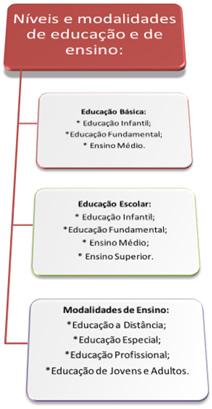 Esquema de níveis e modalidades de educação e de ensino.
