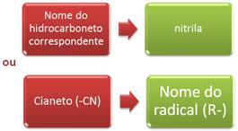 Duas nomenclaturas que são admitidas para as nitrilas.