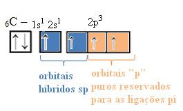 Orbitais p reservados para as ligações pi