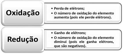 Definições de oxidação e redução