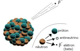 Quando um elemento emite uma partícula beta, ele está emitindo um elétron